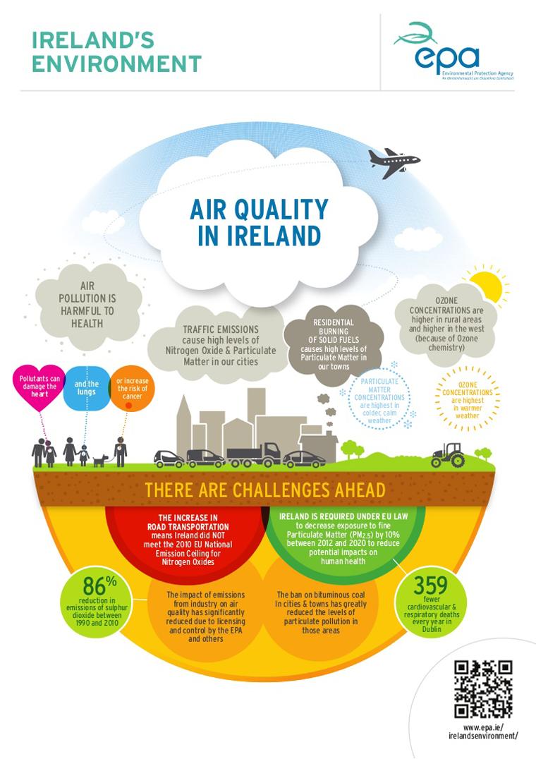 EPA-air-quality